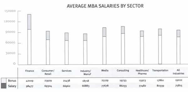 Трудоустройство и вознаграждение выпускников МВА: результаты исследования