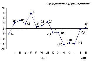 Экспресс-информация Агентства Республики Казахстан по статистике от 6 апреля 2009 года «Цены предприятий-производителей промышленной продукции»