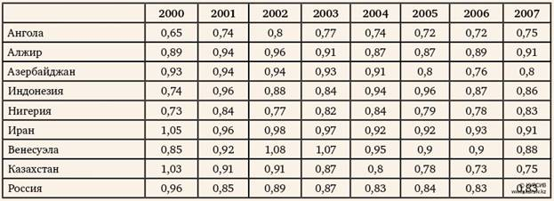 По данным исследований отток доходов из Казахстана по итогам 2008 года составил около $19 млрд.