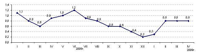 Экспресс-информация Агентства Республики Казахстан по статистике от 4 мая 2009 года «Инфляция в Республике Казахстан в апреле 2009 года составила 0,8%»