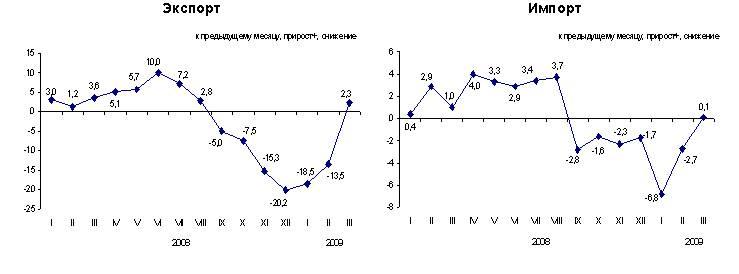 Экспресс-информация Агентства Республики Казахстан по статистике от 12 мая 2009 года «В январе-марте 2009 года отмечено снижение цен на продукцию внешней торговли»