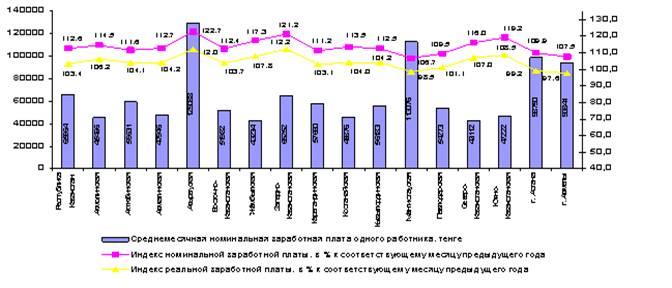 Экспресс-информация Агентства Республики Казахстан по статистике от 15 мая 2009 «Средняя зарплата в марте 2009 года в Казахстане увеличилась на 3,4% и составила 65964 тенге»