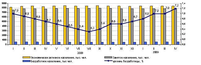 Экспресс-информация Агентства Республики Казахстан по статистике от 15 мая 2009 «Безработица в Республике Казахстан»