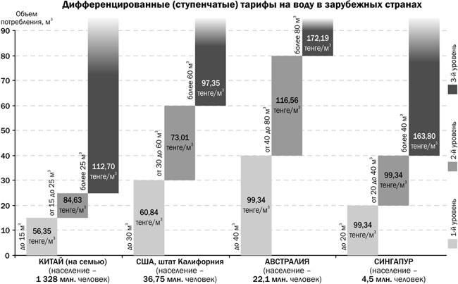 Н. Алдабергенов: Монополист должен знать: не выполняешь взятых на себя обязательств - нужно возвращать средства
