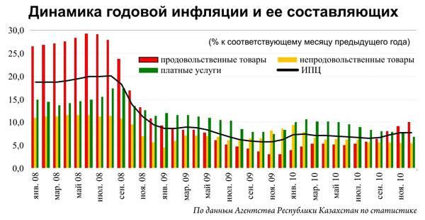 Григорий МАРЧЕНКО: Набранный в 2010 году хороший восстановительный темп экономики должен сохраниться