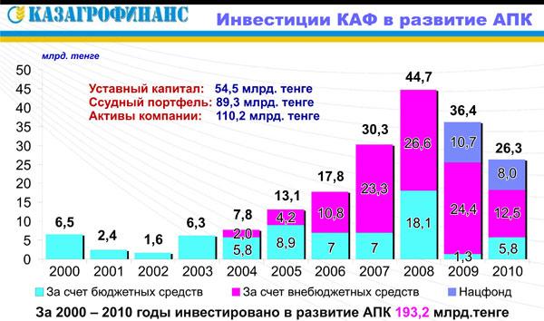 Дулат Айтжанов: Необходима масштабная отсрочка по погашению обязательств аграриев, но не их списание
