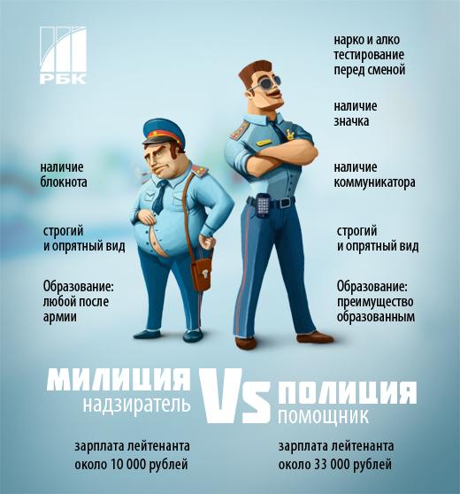 Первое утро российской полиции