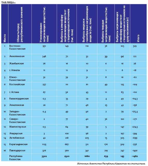 Экологический рейтинг регионов Казахстана