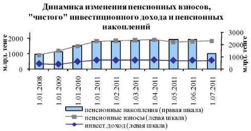Пресс-релиз Комитета по контролю и надзору финансового рынка и финансовых организаций Национального Банка Республики Казахстан по состоянию на 1 июля 2011 года № 252 «О ситуации на финансовом рынке (по информации Комитета по контролю и надзору финансового рынка и финансовых организаций Национального Банка РК)»