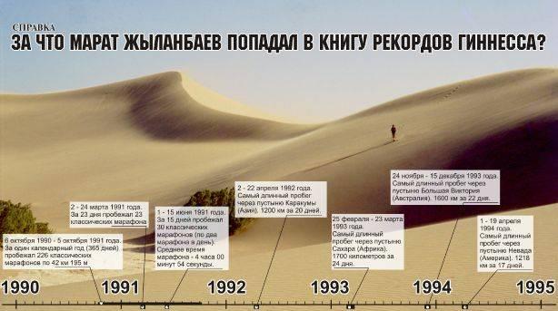 Марат Жыланбаев: человек, который покорил все пустыни мира, рассказал, как его принимали за шпиона