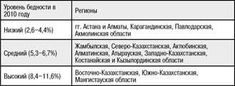 Таблица 2. Доля бедных в Казахстане в 1997-2010 годах