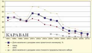 Таблица 3. Группировка регионов Казахстана по бедности населения
