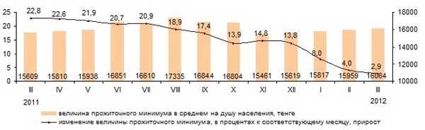В РК в марте величина прожиточного минимума составила 16 064 тенге
