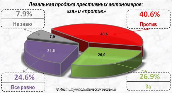Социологи выяснили отношение казахстанцев к легализации продажи престижных автономеров