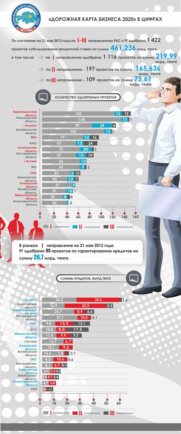 """По программе """"Дорожная карта бизнеса"""" одобрено свыше 1420 проектов"""