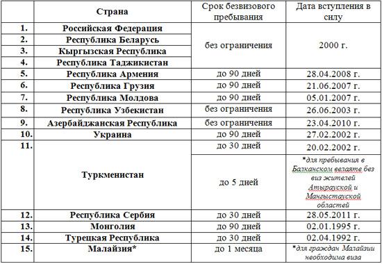 Список стран, которые казахстанцы могут посещать без виз