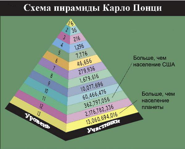 Подробная информация о финансовых пирамидах.  Описания, схема работы, отзывы.  Способы зарабатывания денег на...