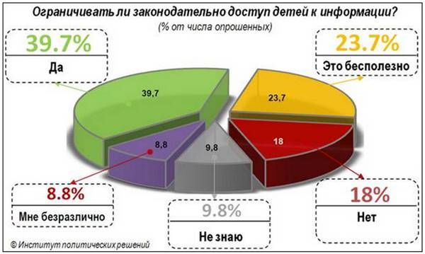 Социологи выяснили отношение казахстанцев к законопроекту о защите детей от информации