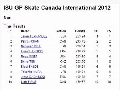Денис Тен занял шестое место на Skate Canada
