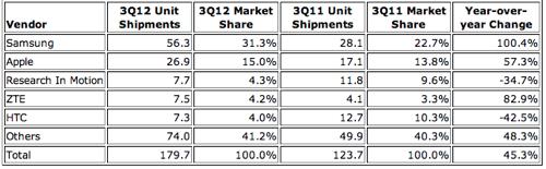 Nokia вылетела из Топ-5 производителей смартфонов