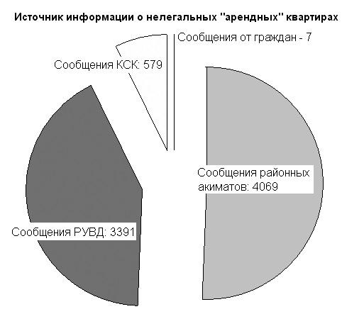 Требование акима Алматы вычислить все «арендные» квартиры дало неожиданный, но приятный для бюджета эффект