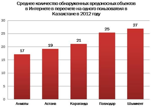 Казахстан по итогам 2012 года вошел в «пятерку» наиболее опасных стран для серфинга в Сети