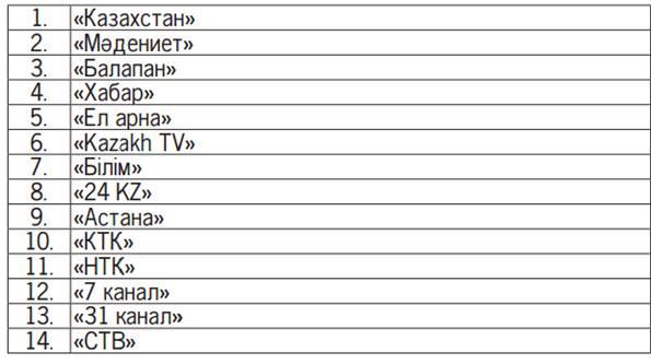 В Казахстане утвержден перечень обязательных теле- и радиоканалов
