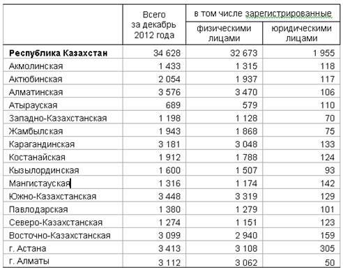 В декабре 2012 года в Казахстане зарегистрировано 34 628 легковых автомобилей