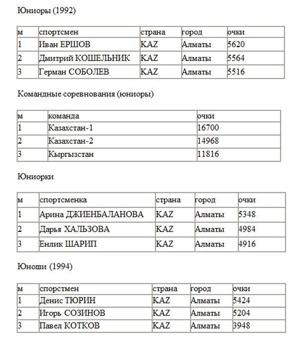 Пятиборцы Павел Ильяшенко и Арина Джиенбаланова выиграли зимний чемпионат Казахстана