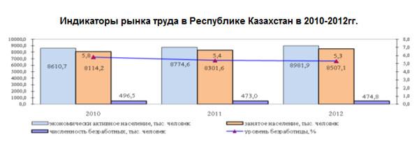 В различных сферах экономики Казахстана в 2012г. были заняты 8,5 млн. человек
