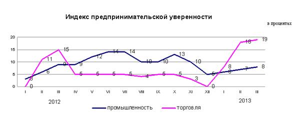 В Казахстане увеличилась деловая активность предприятий промышленности и торговли