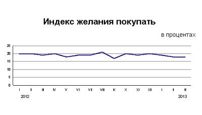 Статведомство РК дало оценку потребительской активности в стране