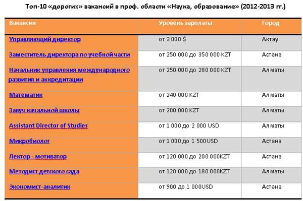 В Казахстане лишь 2% работников науки и образования претендуют на зарплату от 400 тысяч тенге и выше