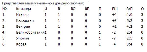 Сборная Казахстана по хоккею лишилась основного защитника