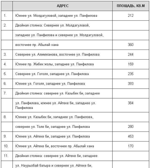 В Алматы определили места платных парковок и назвали точную цену