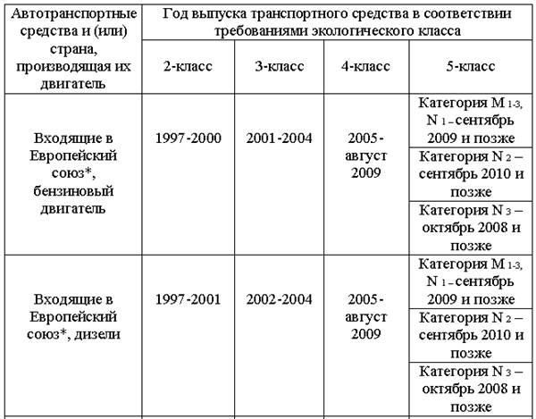 В ДТК по Карагандинской области объяснили, каких именно машин коснется введение технического регламента