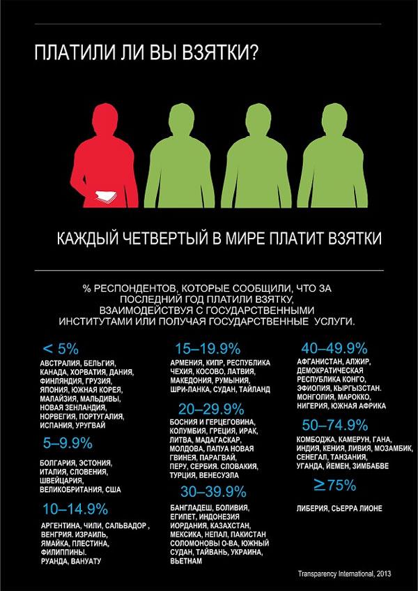 34% казахстанцев давали взятки при получении государственных услуг - опрос Transparency International