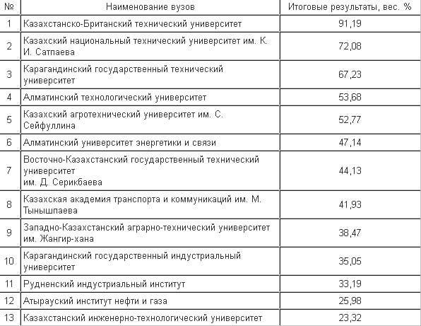 В Казахстане составлен национальный рейтинг лучших вузов 2013 года