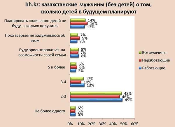 Половина работающих казахстанцев планируют завести в будущем 2-3 детей