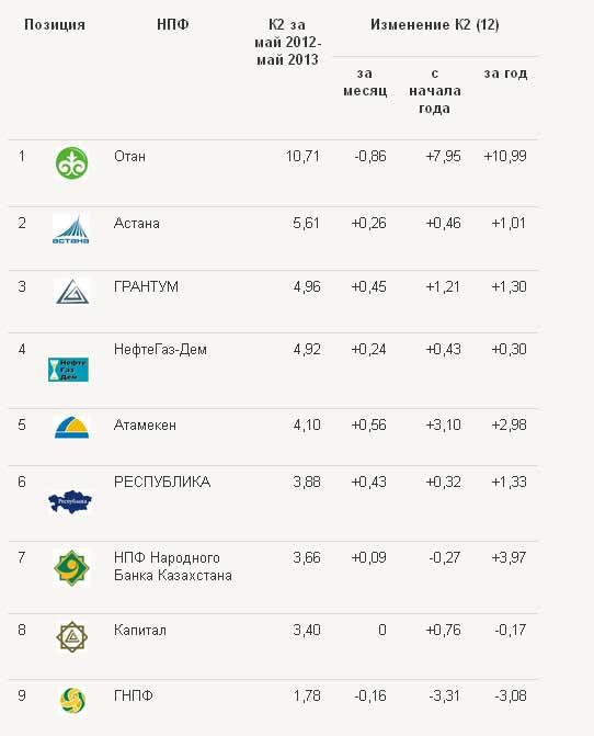 Составлен рэнкинг НПФ Казахстана по доходности