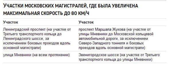 В Москве увеличили максимальную скорость на дорогах