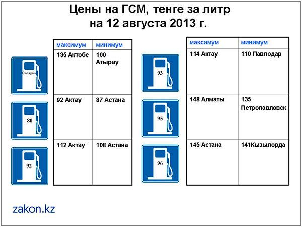 Обзор цен на ГСМ в Казахстане Обзор цен на ГСМ в Казахстане