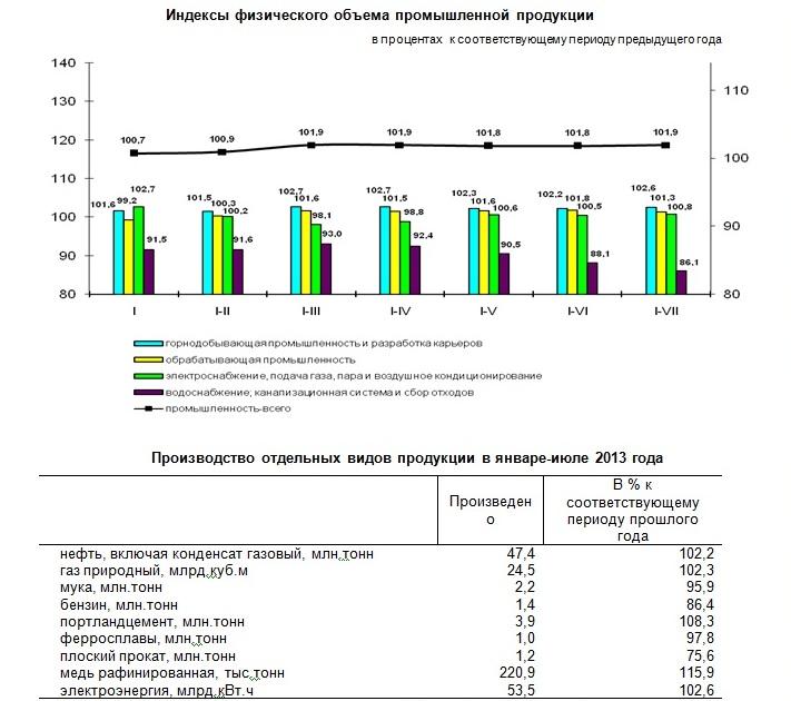 Индекс физического объема промышленной продукции составил 101,9%