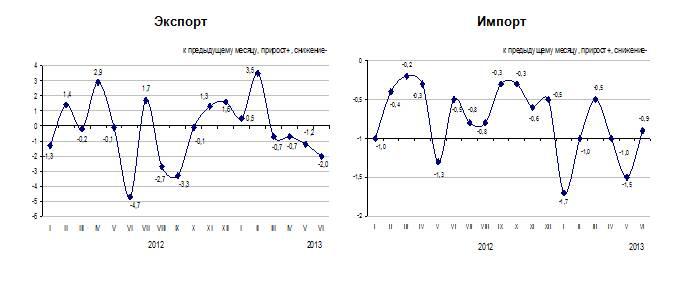 В июне 2013 года отмечено снижение цен на продукцию внешней торговли