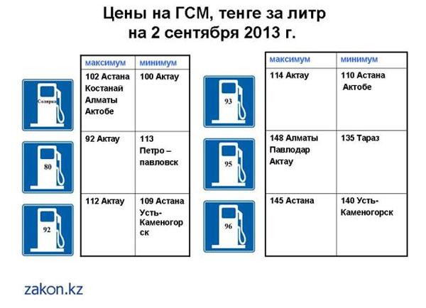 Новости - Обзор цен на ГСМ в Казахстане 2 сентября Обзор цен на ГСМ в Казахстане 2 сентября