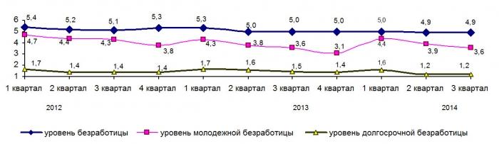 Уровень безработицы в 2012-2014 годах