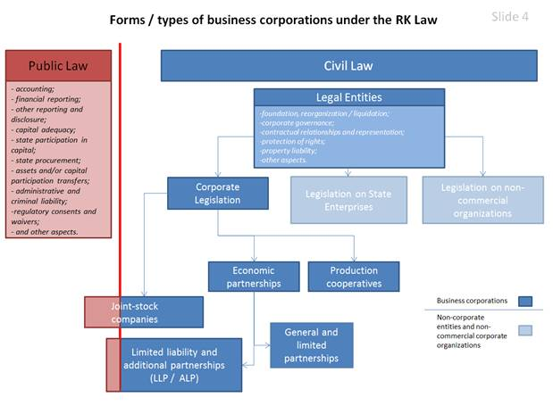 types and forms of business organization In order to carry on a trade or business, a type of business entity must be an organization or association of two or more participants who business forms.