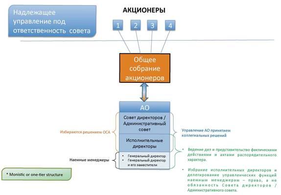 Проблемные вопросы законодательства об акционерных обществах (Фархад Карагусов, д.ю.н., профессор)