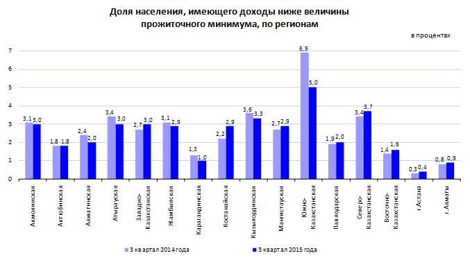 Прожиточный минимум в Москве оставили на уровне 15,1 тысяч рублей