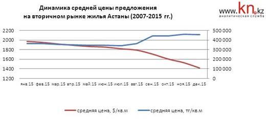 Динамика средней цены предложения на вторичном рынке жилья Астаны